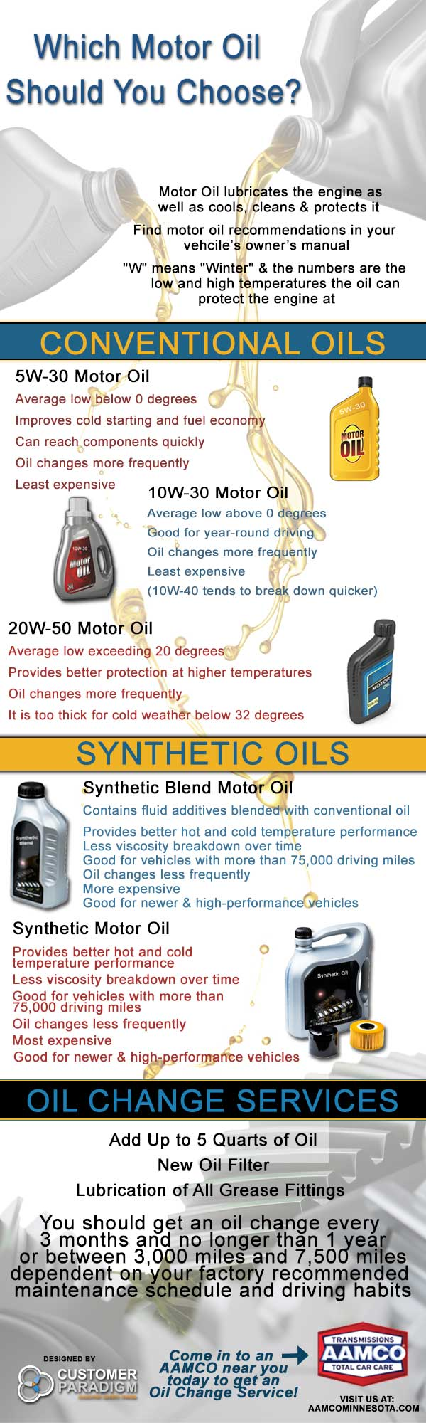 Types Of Oil For Cars >> Which Motor Oil Should You Use Aamco Minnesota